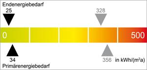Energie Skala A